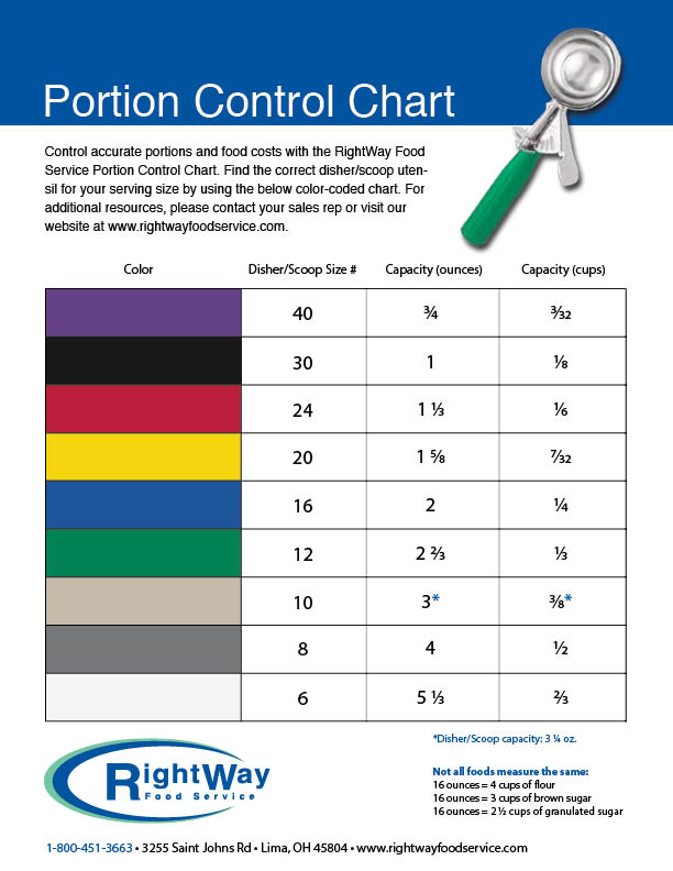 Rightway Food Service  Product Control Chart